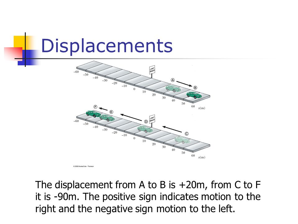 Displacements The displacement from A to B is +20m, from C to F