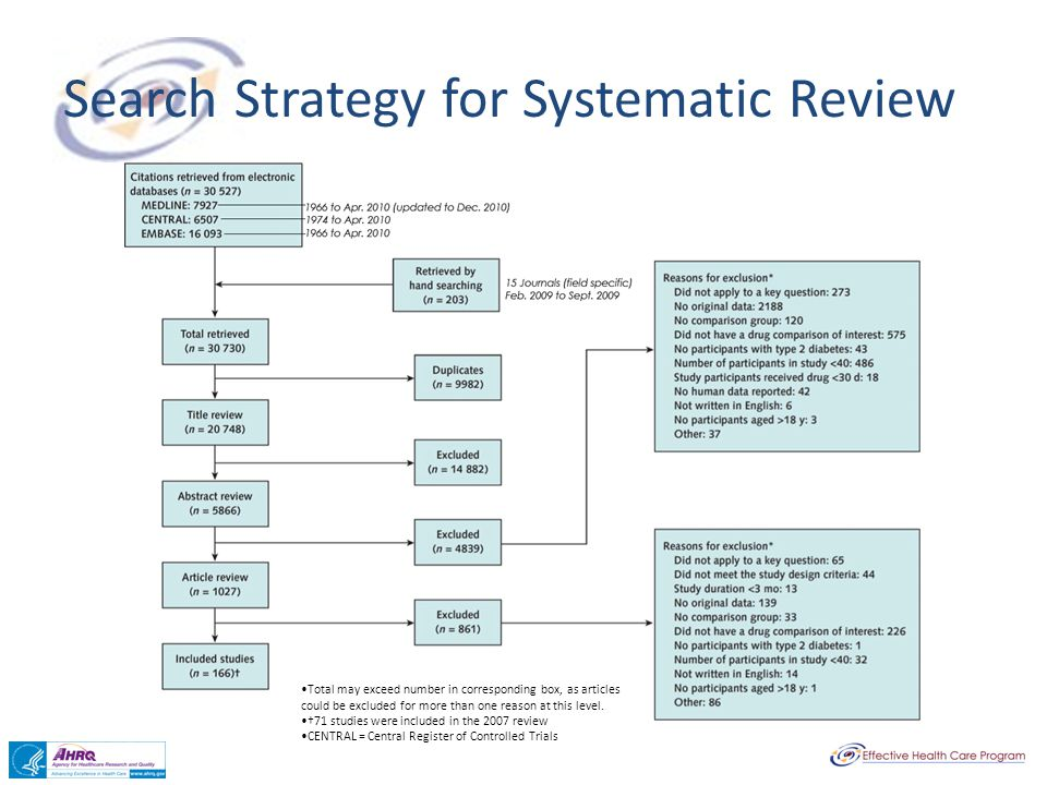 Search Strategy for Systematic Review