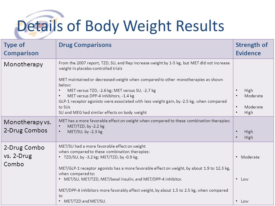 Details of Body Weight Results