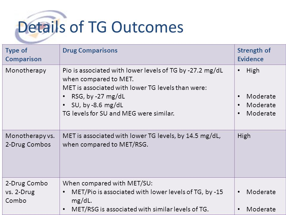 Details of TG Outcomes Type of Comparison Drug Comparisons
