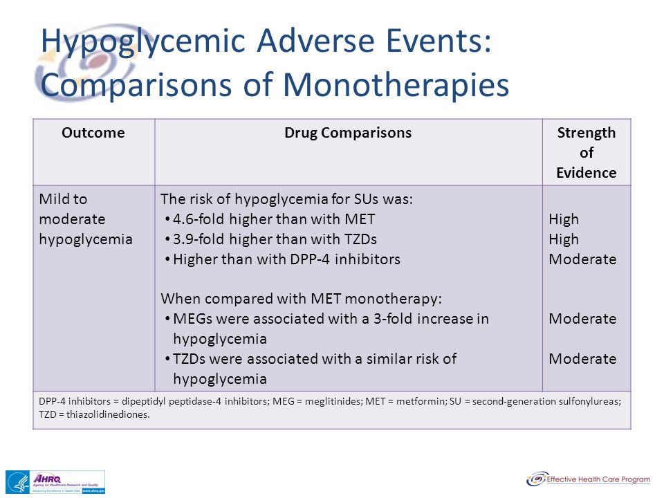 Hypoglycemic Adverse Events: Comparisons of Monotherapies