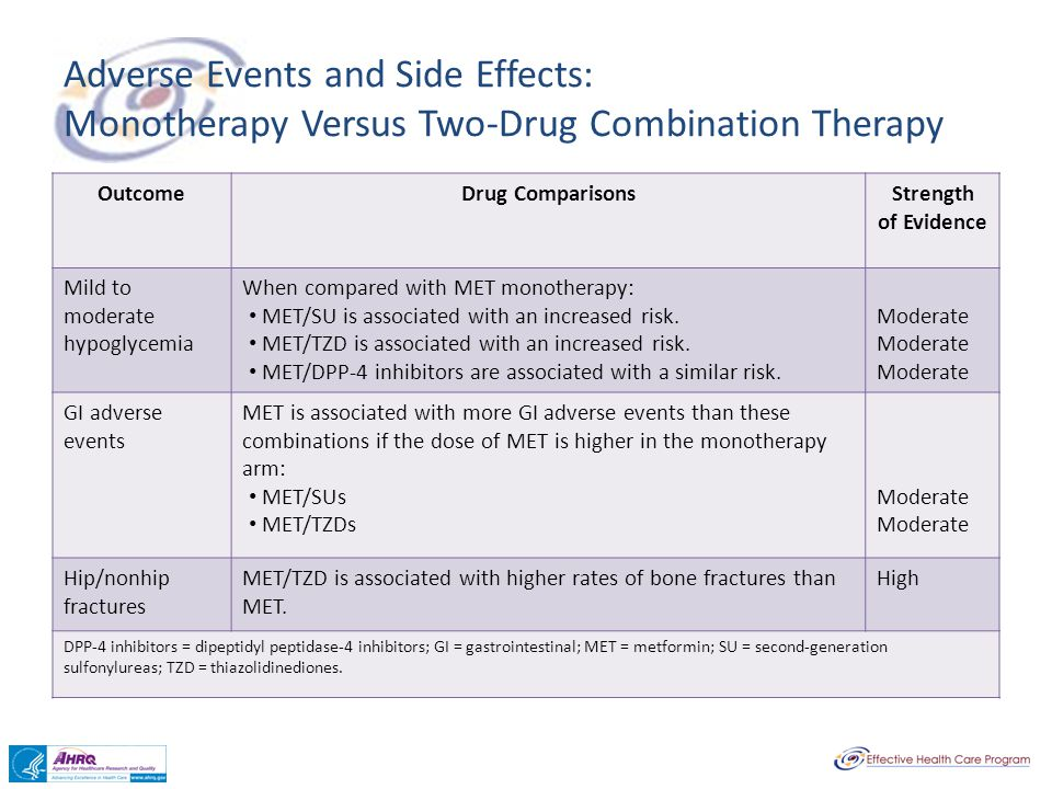 Adverse Events and Side Effects: Monotherapy Versus Two-Drug Combination Therapy