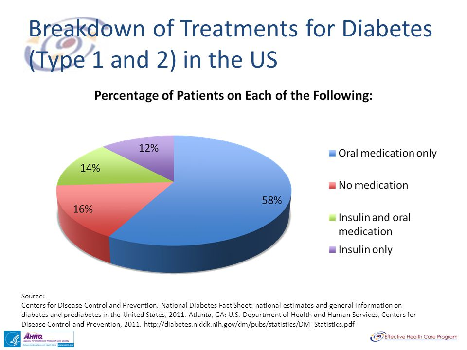 Breakdown of Treatments for Diabetes (Type 1 and 2) in the US