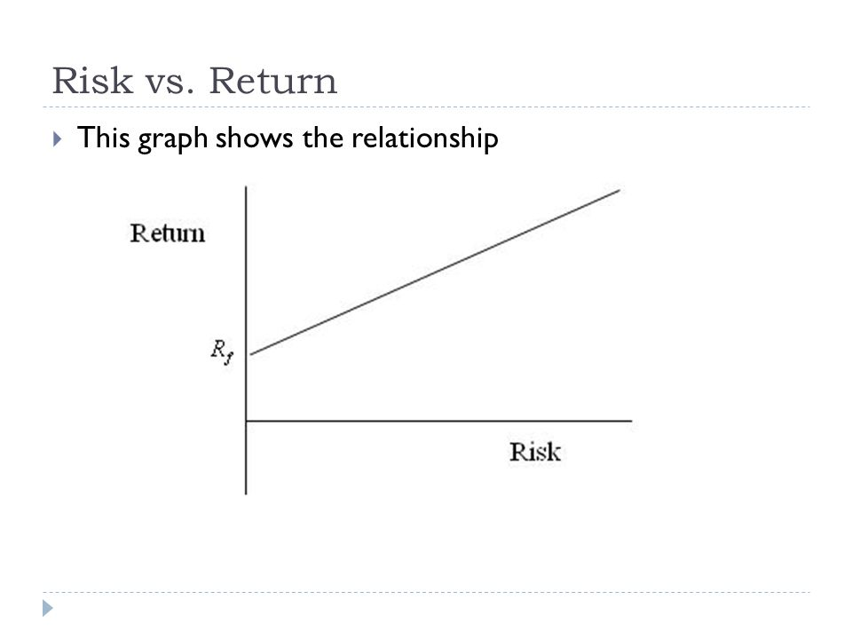 Risk vs. Return This graph shows the relationship
