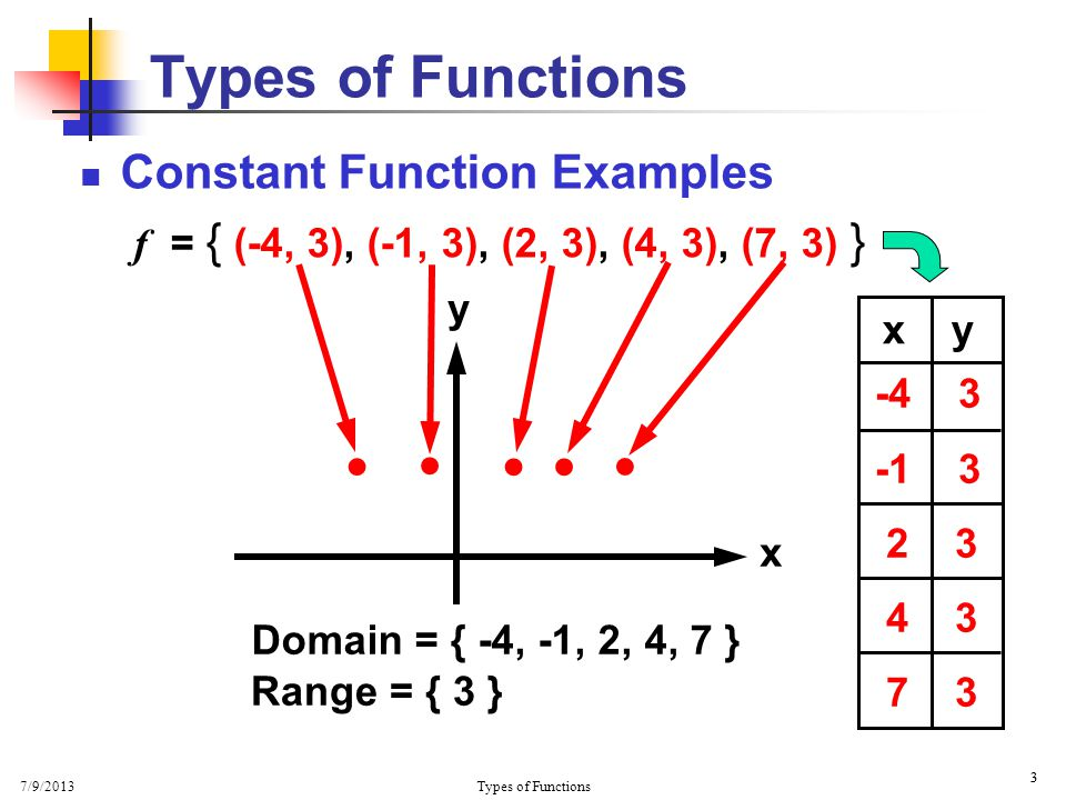 Constant function simple english wikipedia, the free encyclopedia.