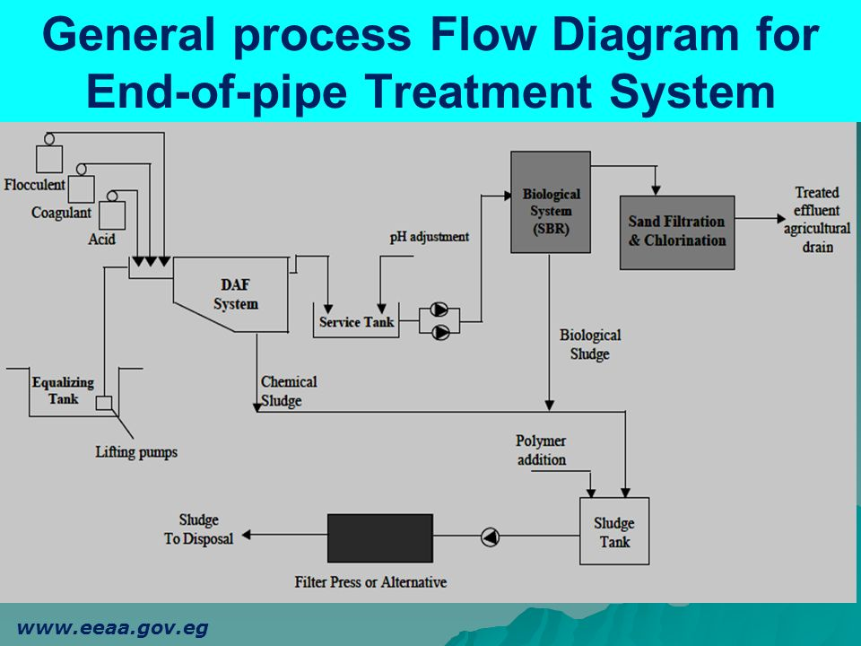 General process Flow Diagram for End-of-pipe Treatment System