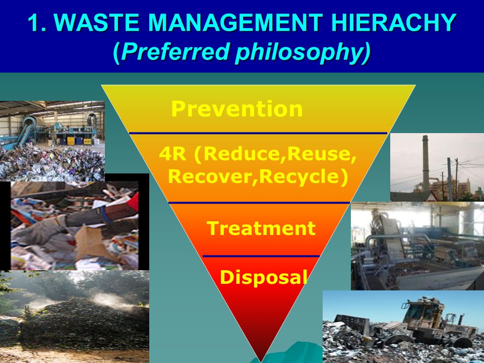 1. WASTE MANAGEMENT HIERACHY (Preferred philosophy)
