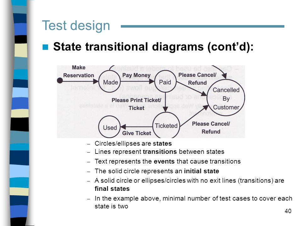 Test design State transitional diagrams (cont'd):