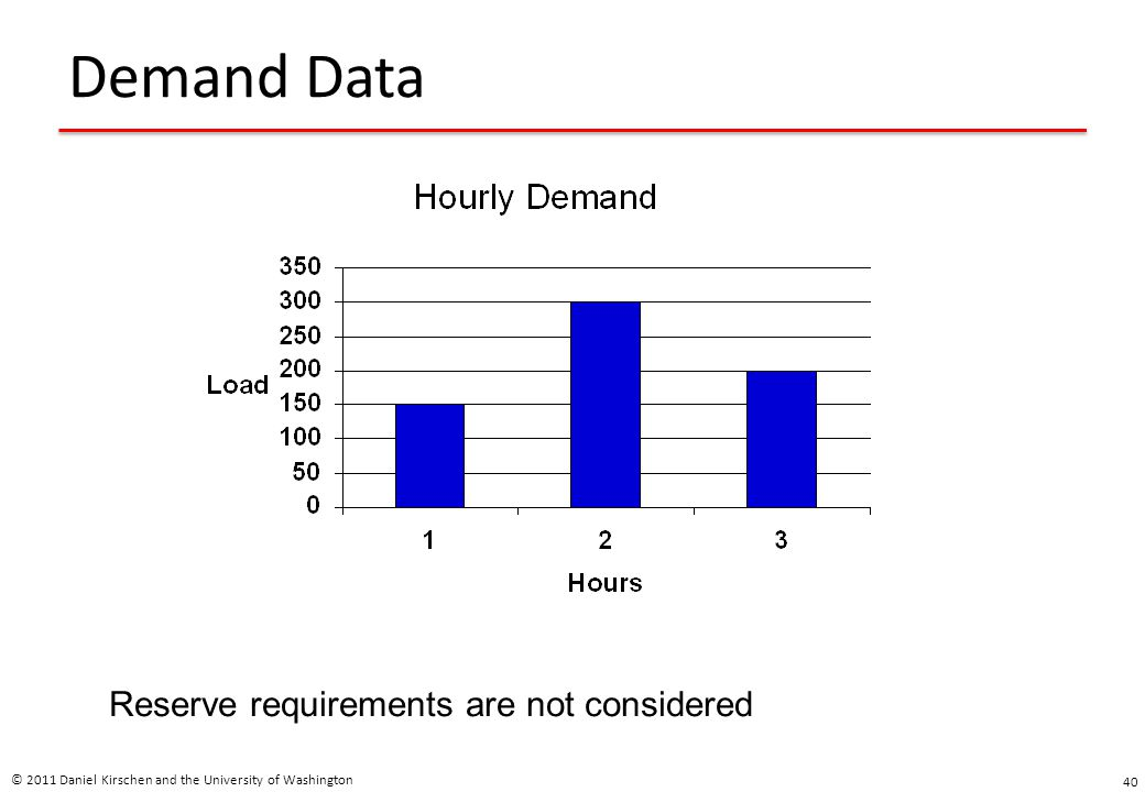 Demand Data Reserve requirements are not considered
