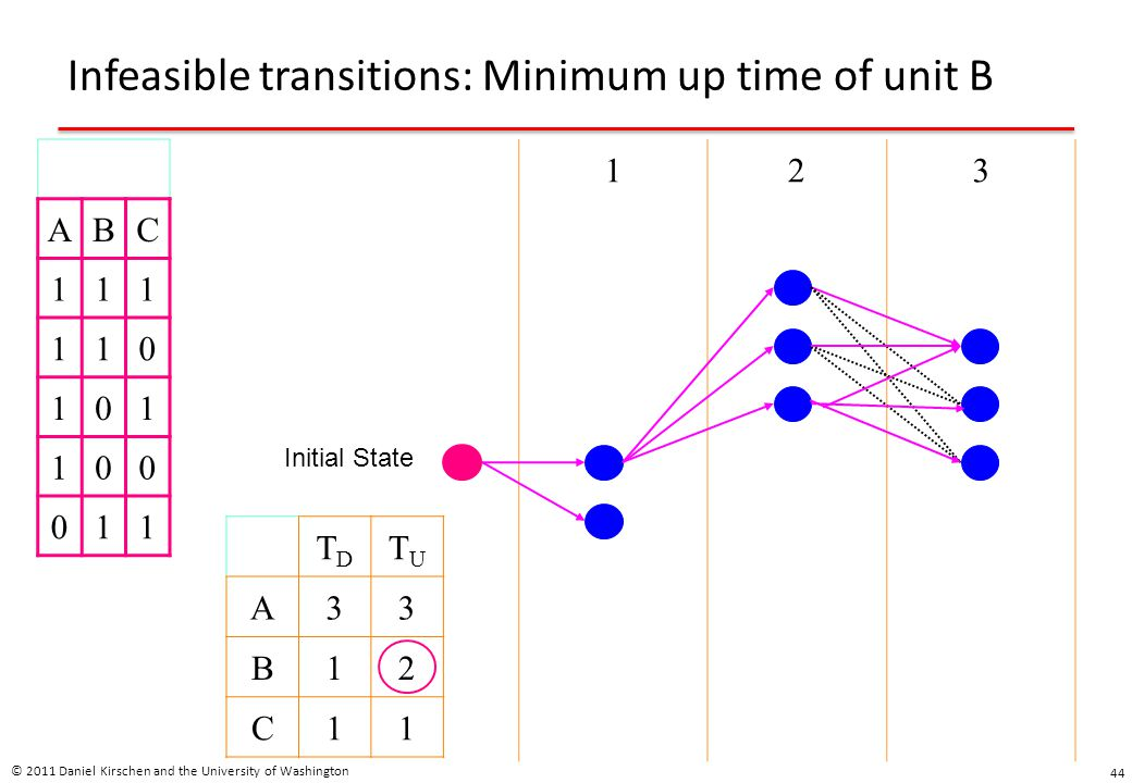 Infeasible transitions: Minimum up time of unit B