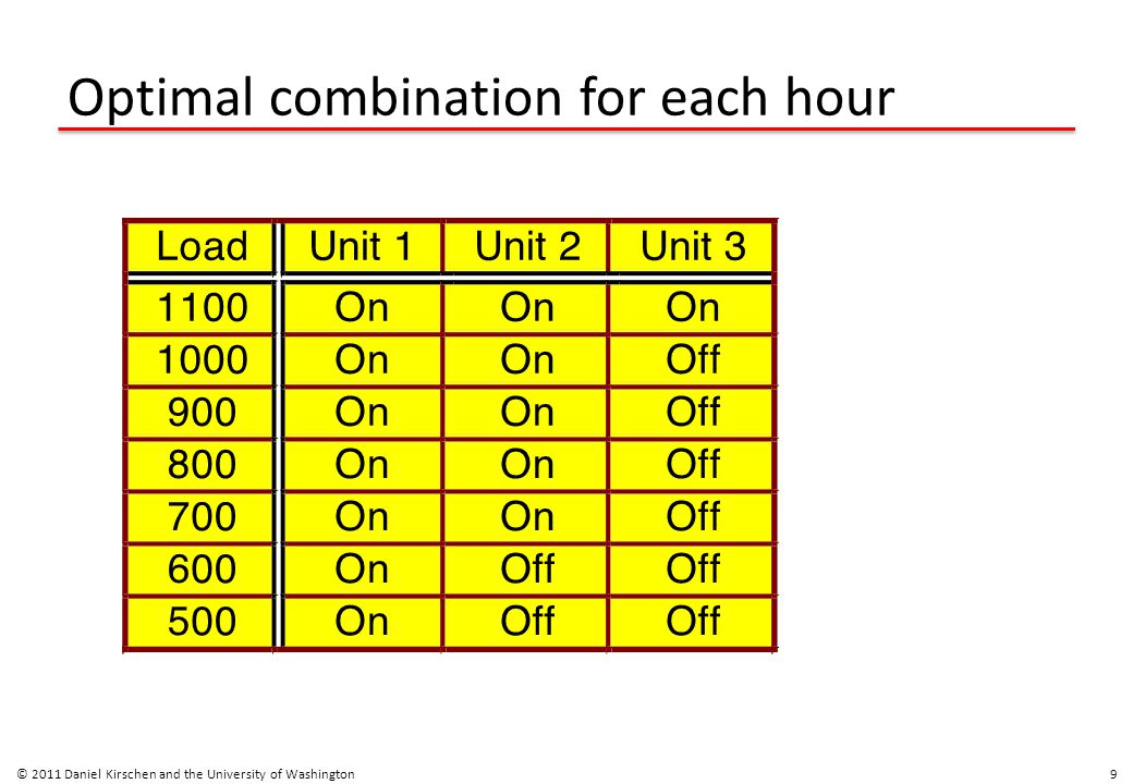 Optimal combination for each hour