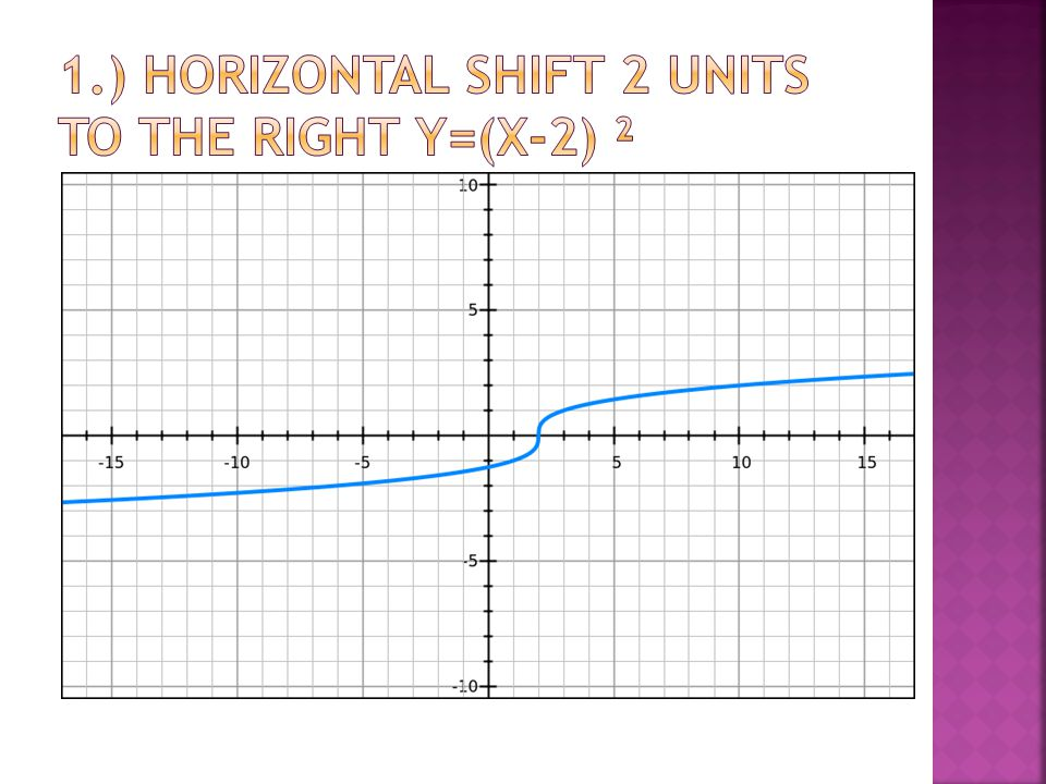 1.) Horizontal shift 2 units to the right y=(x-2) ²