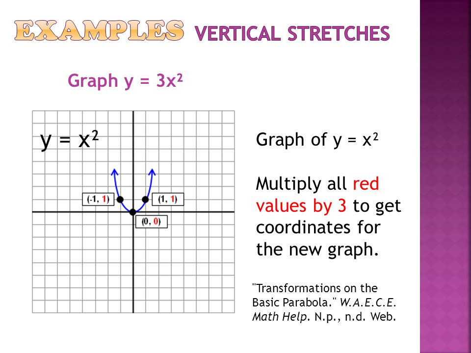 Examples y = x² Vertical Stretches Graph y = 3x² Graph of y = x²