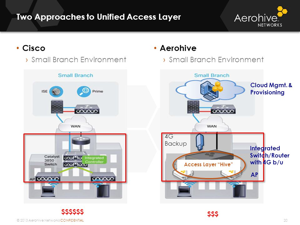 Two Approaches to Unified Access Layer
