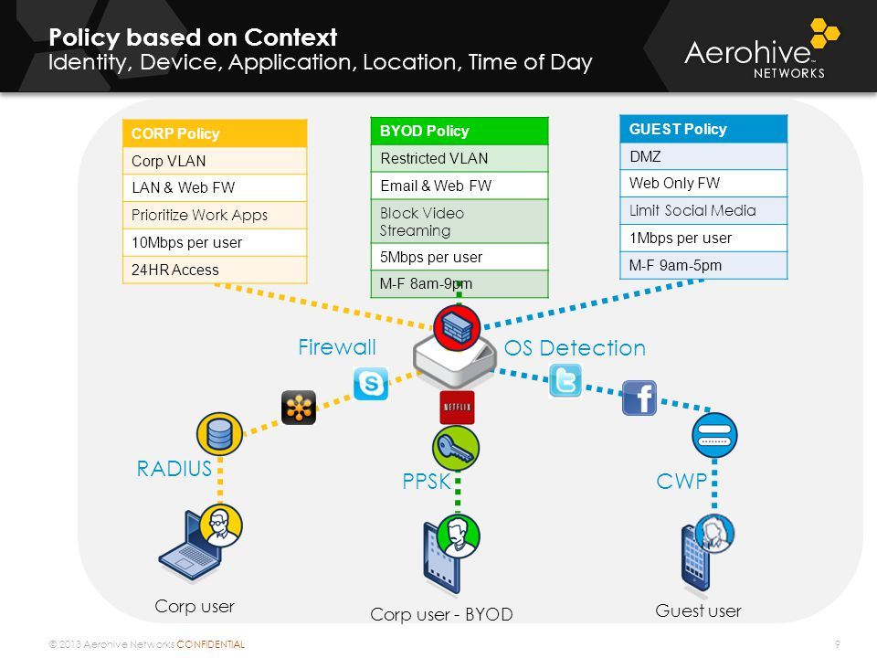 Policy based on Context Identity, Device, Application, Location, Time of Day