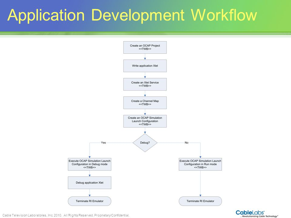 Application Development Workflow