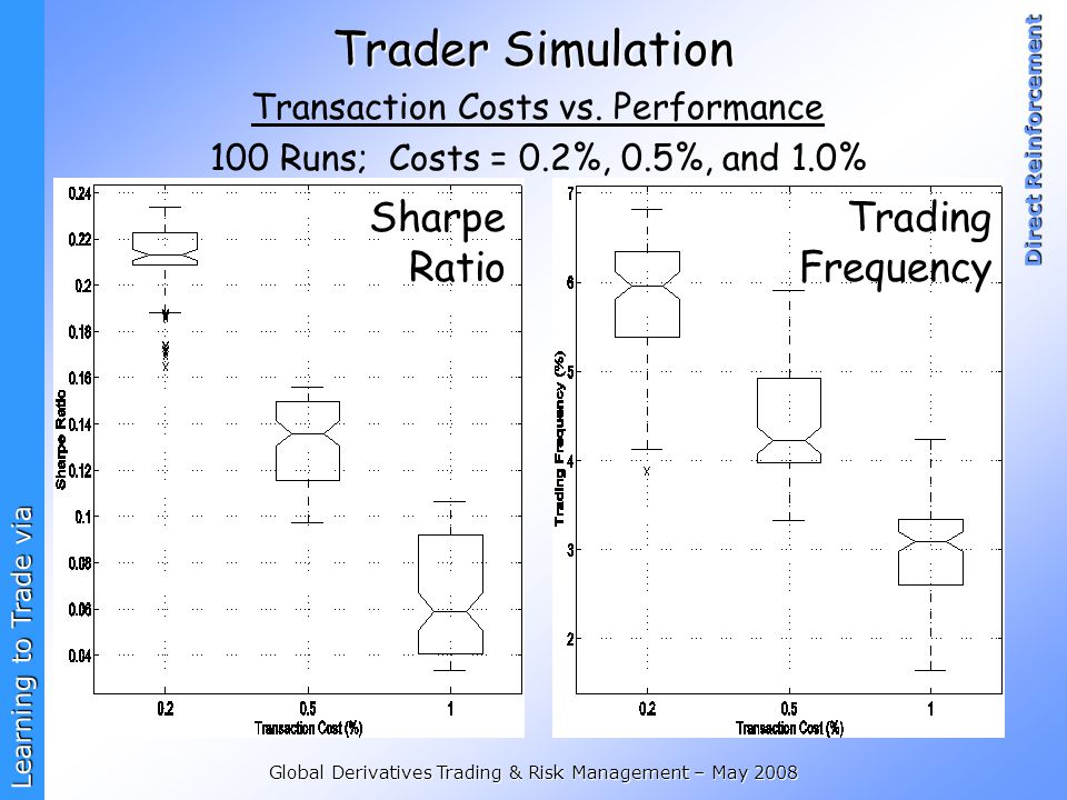 Trader Simulation Sharpe Ratio Trading Frequency