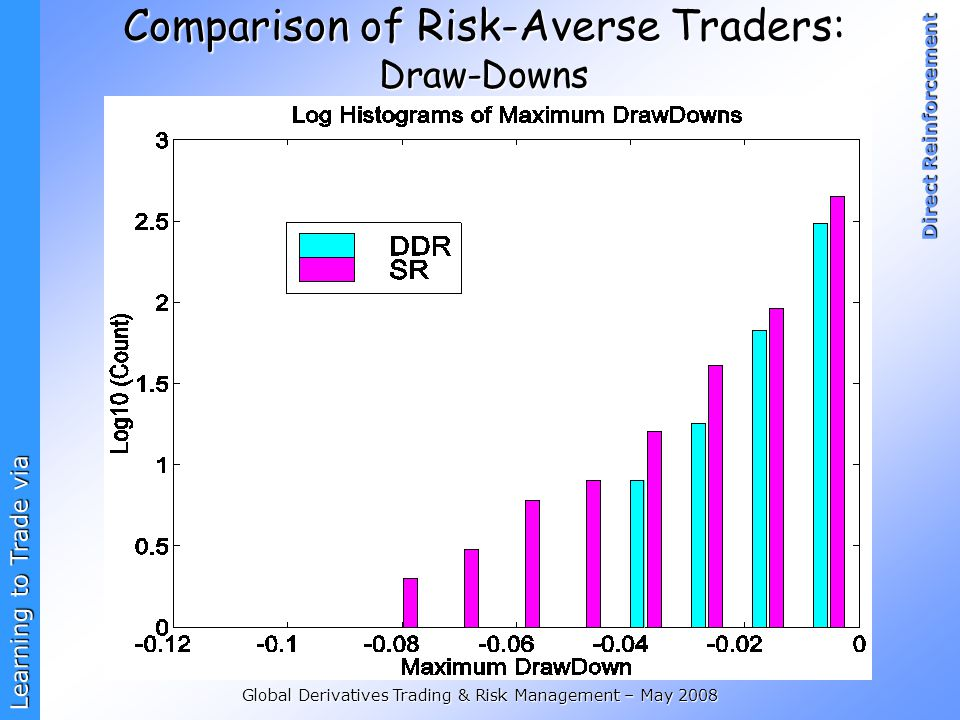 Comparison of Risk-Averse Traders: Draw-Downs