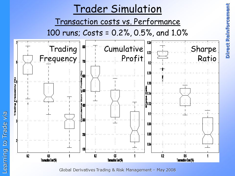 Trader Simulation Transaction costs vs. Performance