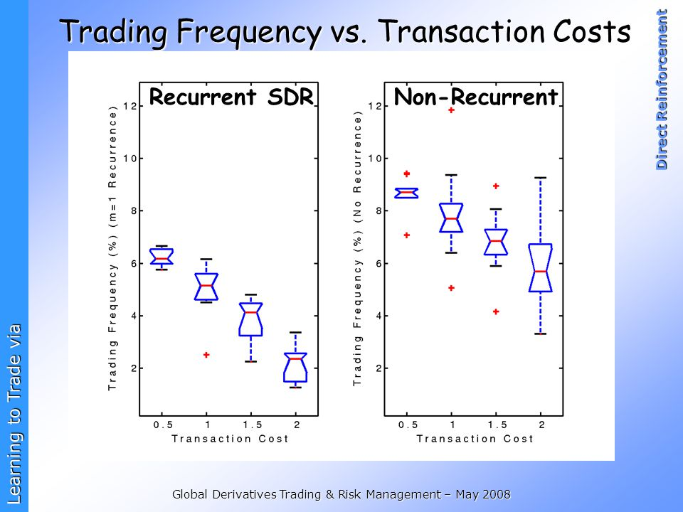 Trading Frequency vs. Transaction Costs