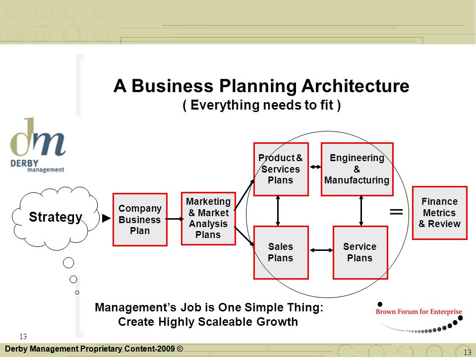 = A Business Planning Architecture ( Everything needs to fit )