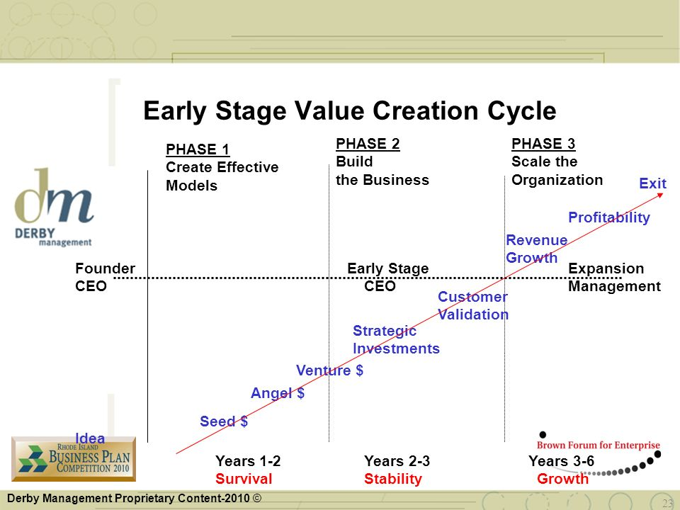 Early Stage Value Creation Cycle