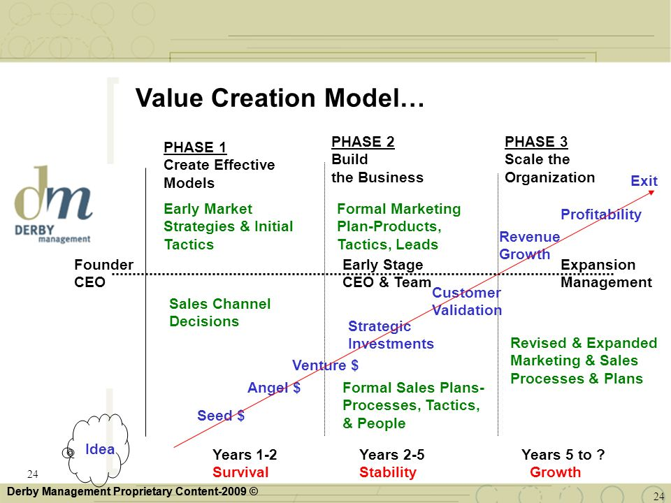 Value Creation Model… PHASE 2 Build the Business