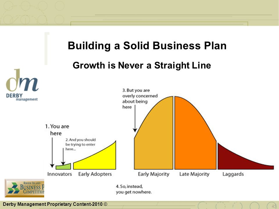 Building a Solid Business Plan