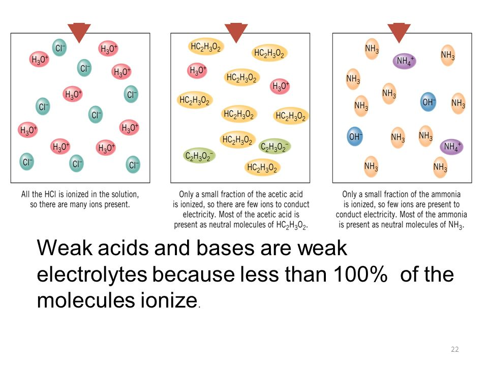 Weak acids and bases are weak electrolytes because less than 100% of the molecules ionize.