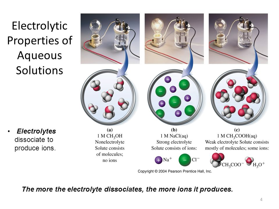 Electrolytic Properties of Aqueous Solutions