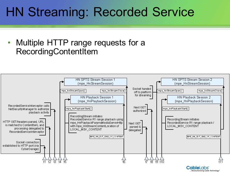 HN Streaming: Recorded Service