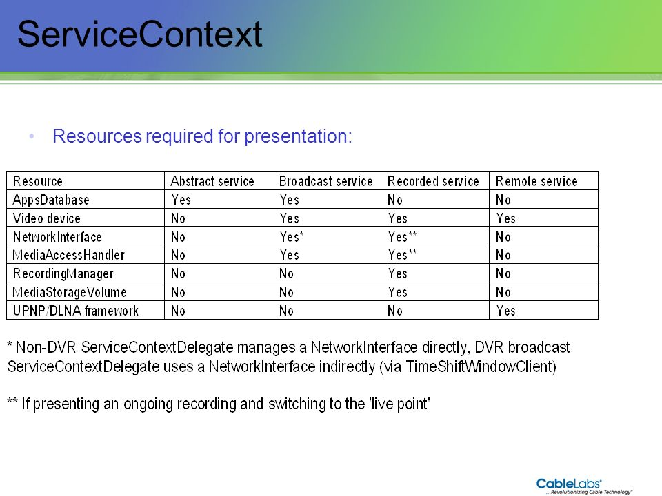 ServiceContext Resources required for presentation:
