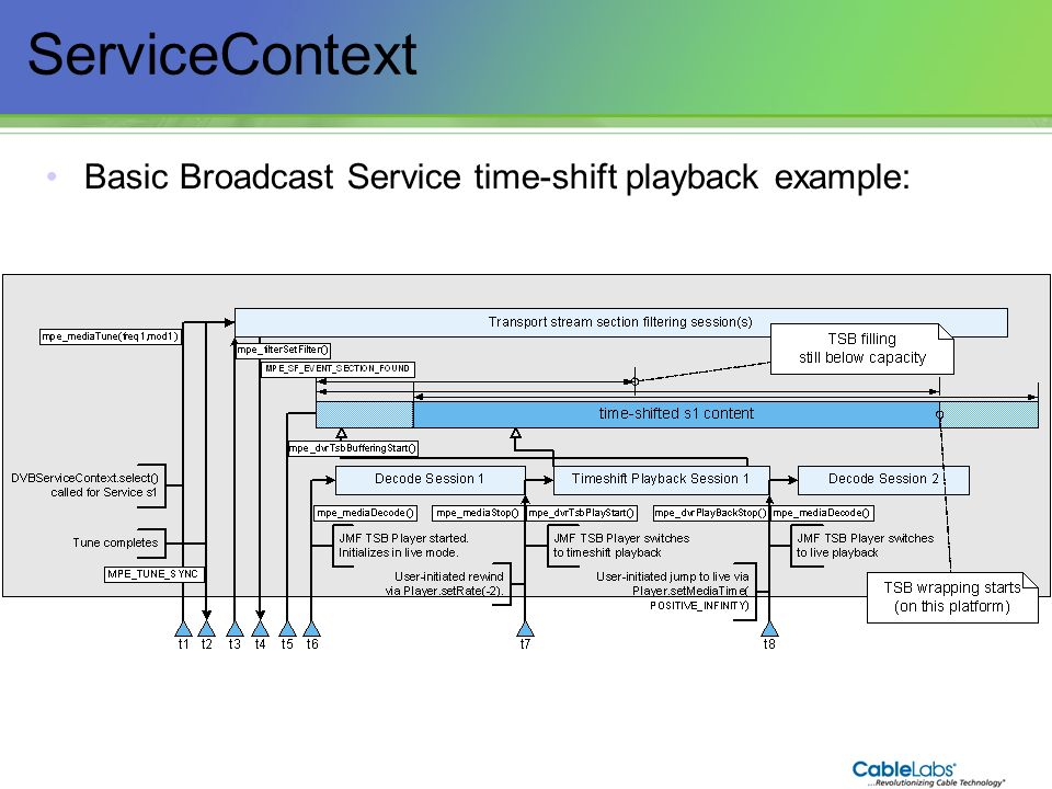 ServiceContext Basic Broadcast Service time-shift playback example: 80