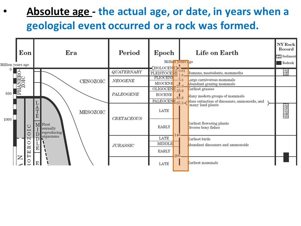 Absolute age - the actual age, or date, in years when a geological event occurred or a rock was formed.