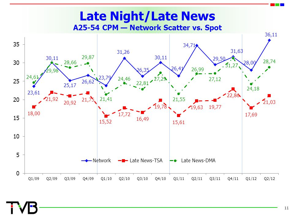 Late Night/Late News A25-54 CPM — Network Scatter vs. Spot