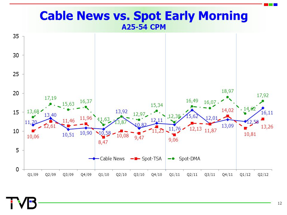 Cable News vs. Spot Early Morning A25-54 CPM