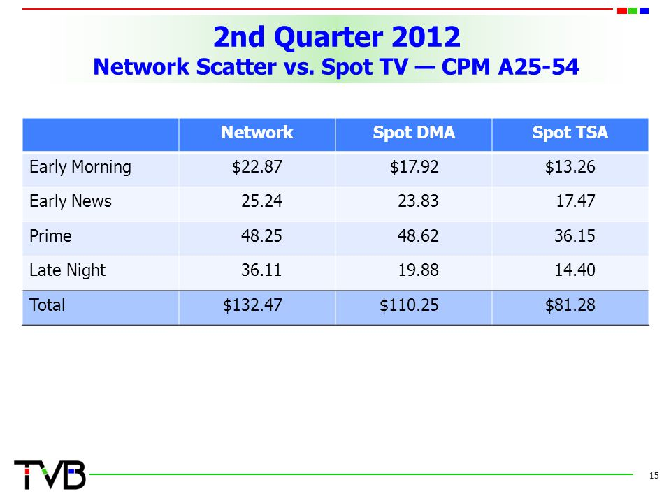 2nd Quarter 2012 Network Scatter vs. Spot TV — CPM A25-54