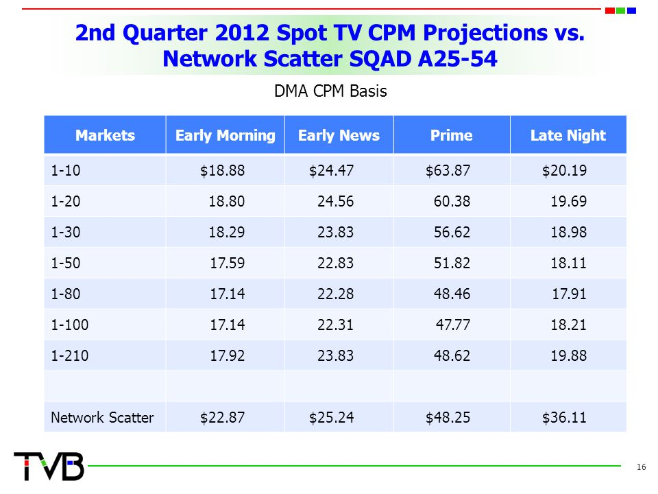 2nd Quarter 2012 Spot TV CPM Projections vs