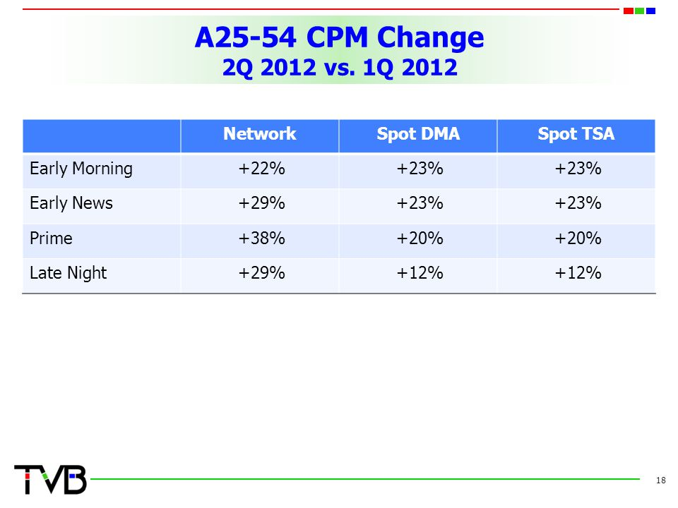 A25-54 CPM Change 2Q 2012 vs. 1Q 2012 Network Spot DMA Spot TSA