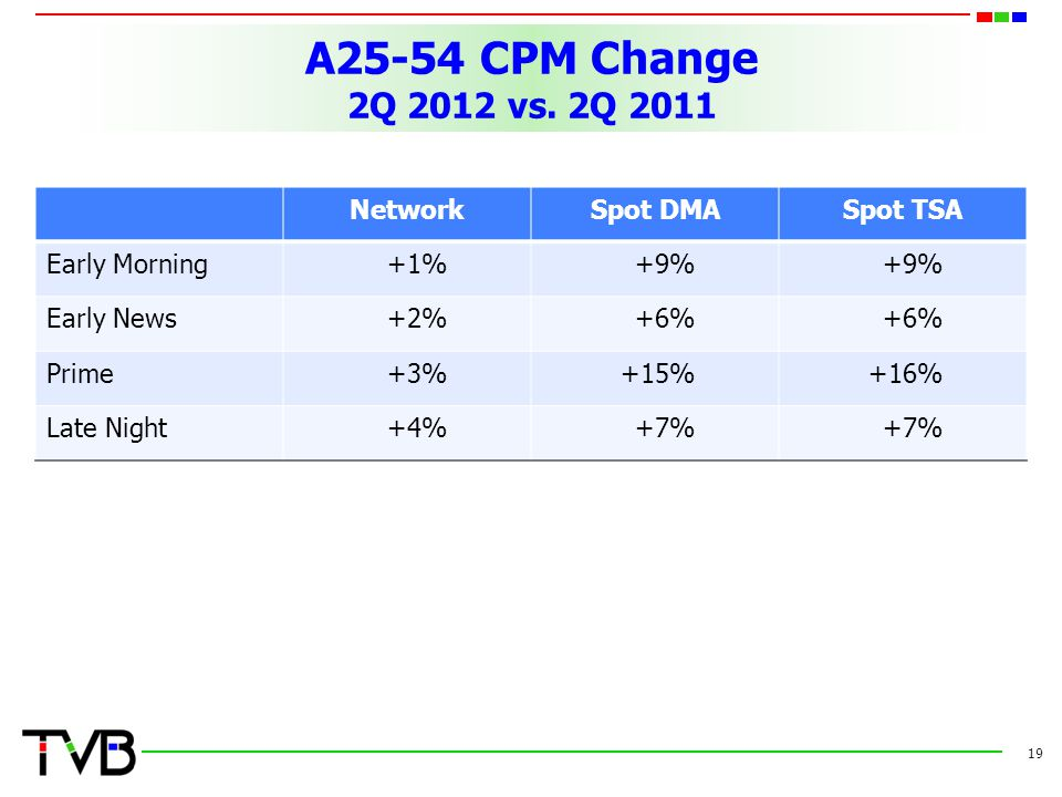 A25-54 CPM Change 2Q 2012 vs. 2Q 2011 Network Spot DMA Spot TSA