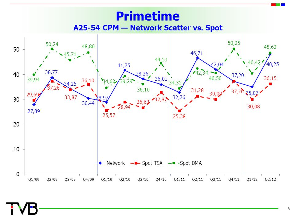 Primetime A25-54 CPM — Network Scatter vs. Spot