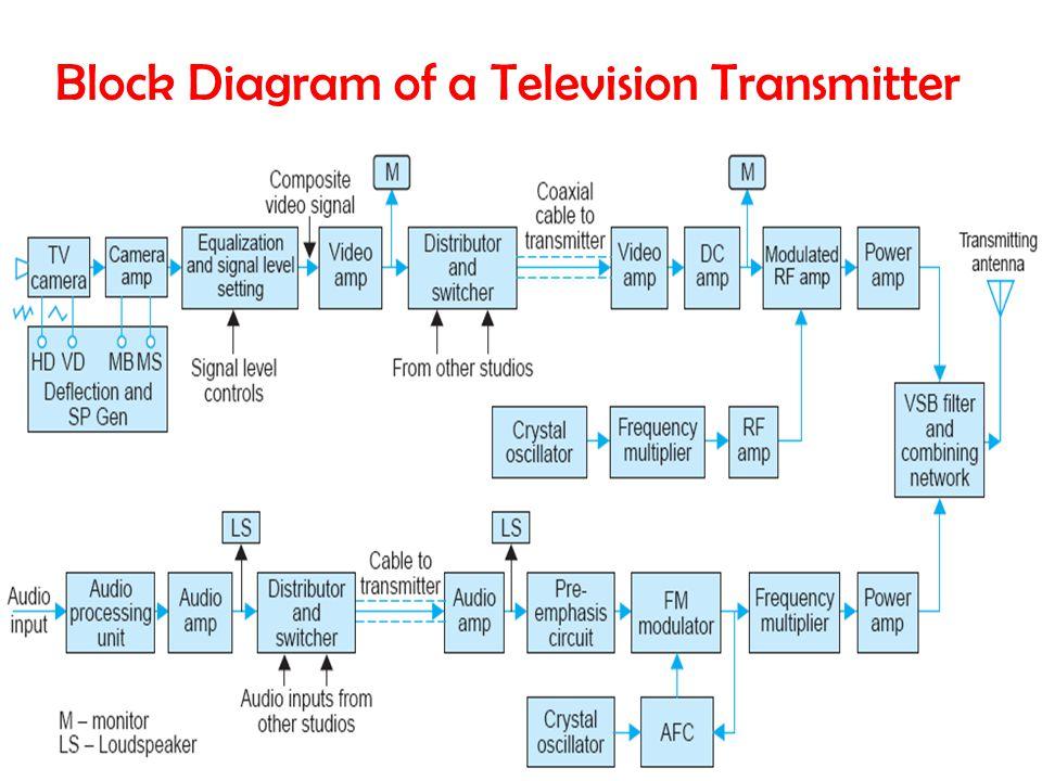 communication systems ec 326 ppt video online download rh slideplayer com monochrome tv transmitter block diagram with explanation
