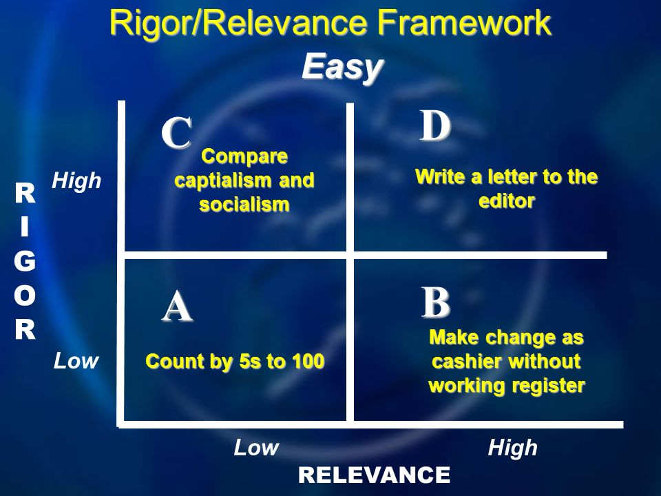 D C B A Rigor/Relevance Framework Easy RIGOR High Low Low High