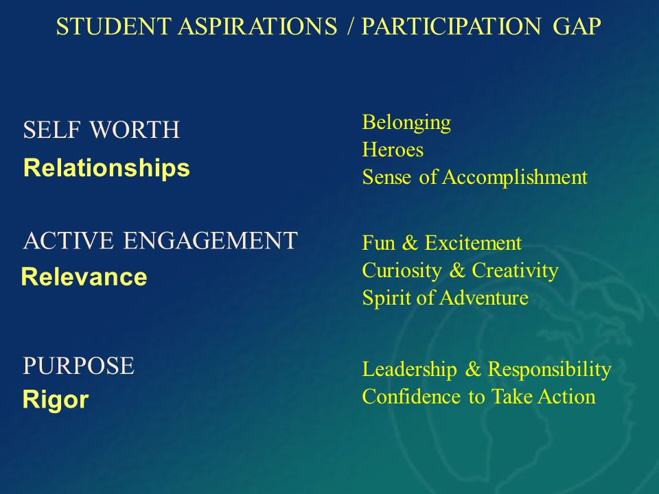STUDENT ASPIRATIONS / PARTICIPATION GAP