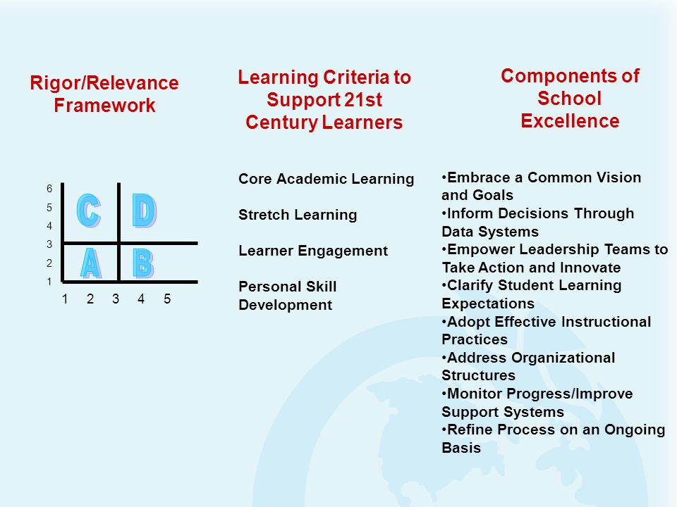 Learning Criteria to Support 21st Rigor/Relevance Framework