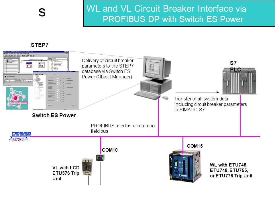 WL and VL Circuit Breaker Interface via PROFIBUS DP with Switch ES Power