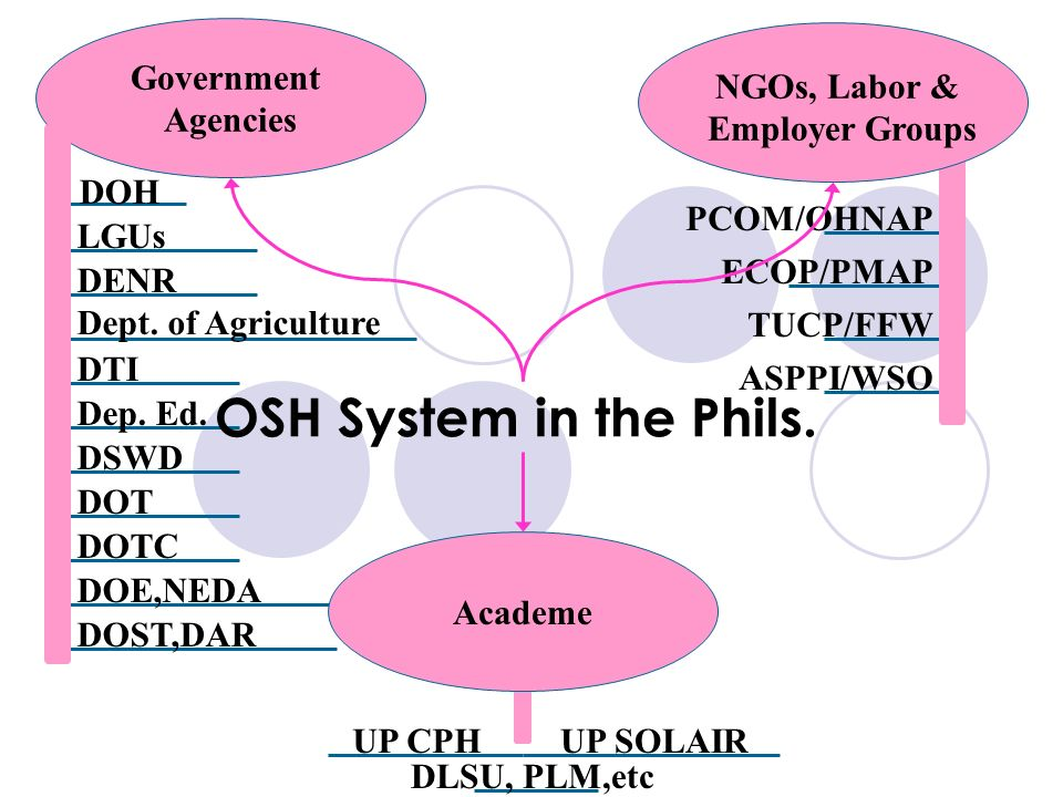 OSH System in the Phils. Government Agencies NGOs, Labor &