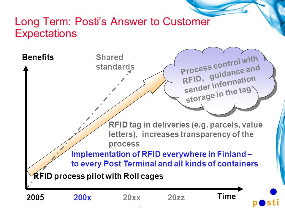 Long Term: Posti's Answer to Customer Expectations
