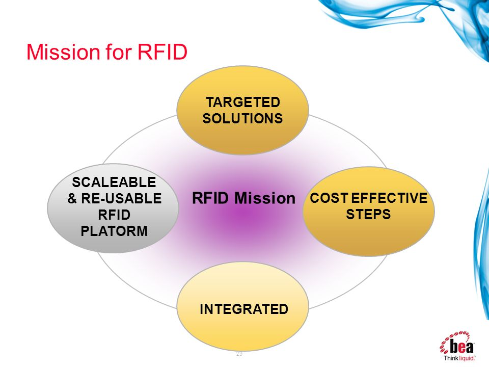 Mission for RFID RFID Mission TARGETED SOLUTIONS SCALEABLE & RE-USABLE