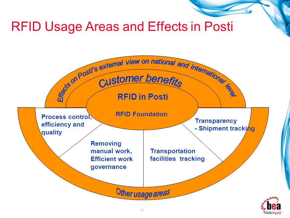 RFID Usage Areas and Effects in Posti